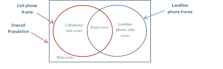Weighting Procedures for Dual Frame Telephone Surveys: A Case Study ...