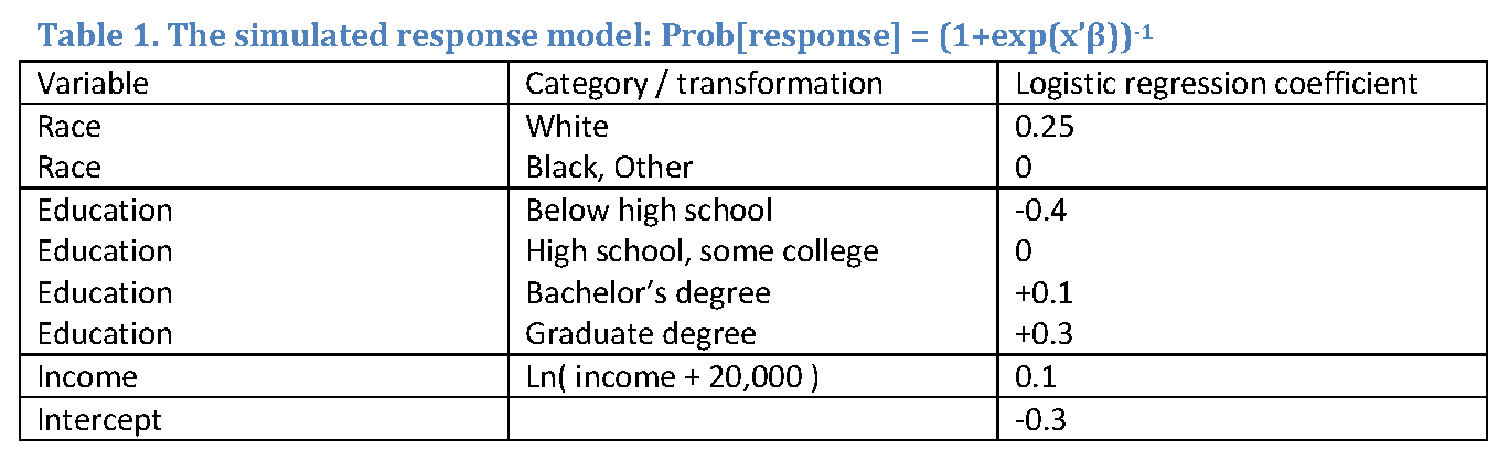 Non-response propensity model is a logistic regression model with higher response propensities for whites, higher educated, and households with higher incomes.