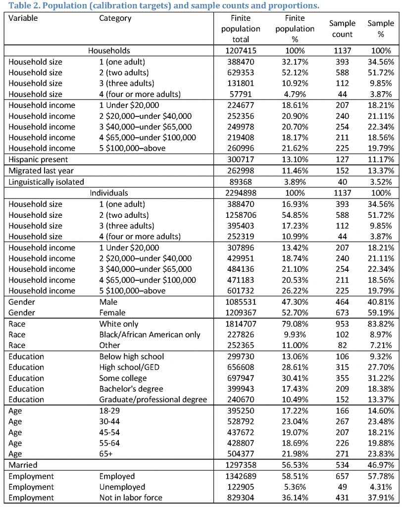 The finite population totals are 1207415 households and 2294898 individuals. The table provides the breakdown into categories of household size, household income, presence of persons of Hispanic origin, migration last year status, and linguistic isolation status. The persons in the population are broken into household size, household income, gender, race, education, age, marital status, and employment status.