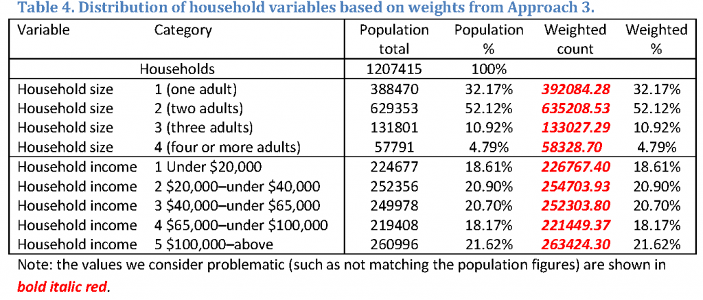 The weighted counts for household variables are off, but weighted percentages are on target.