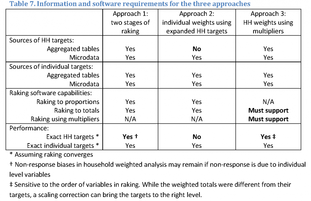 Approach 2 does not work if the statistician only has access to aggregated tables. It may miss the household targets. Approach 3 requires that the raking software supports targets expressed as totals and can use mulipliers.
