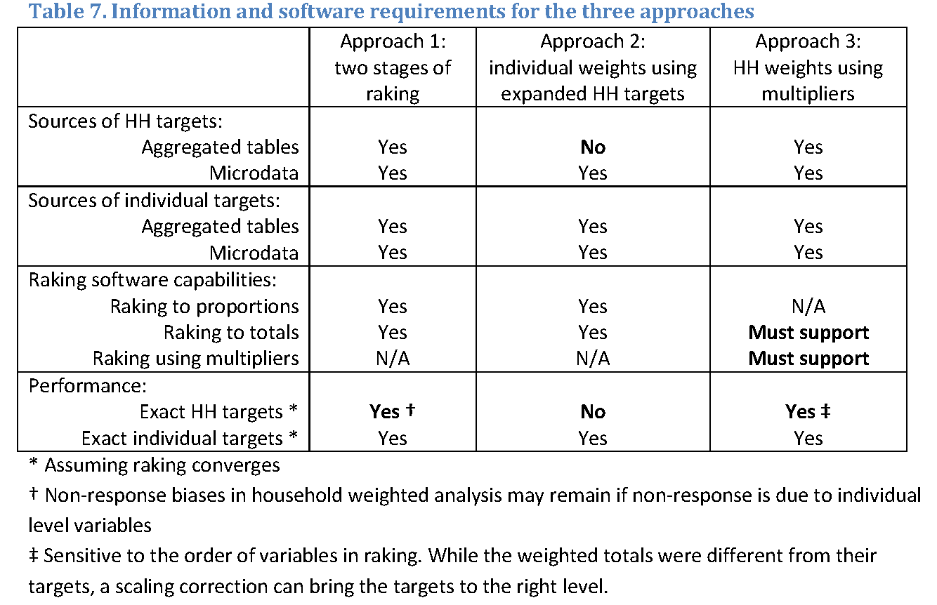 Simultaneous Raking of Survey Weights at Multiple Levels