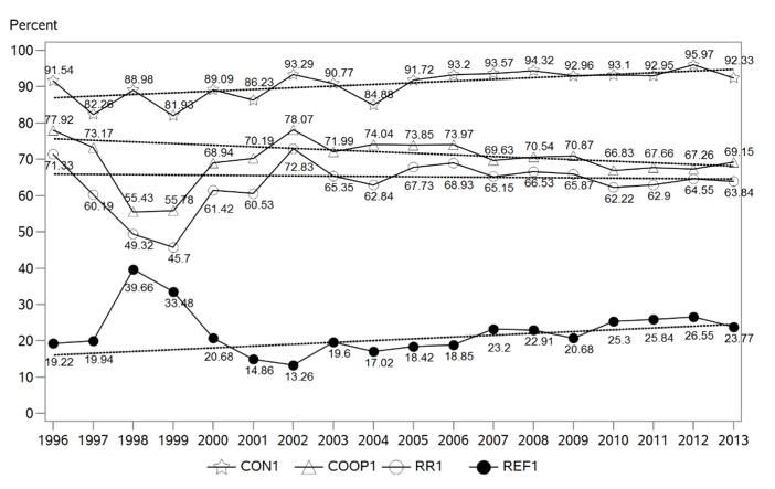 Measuring the survey climate: the Flemish case | Survey Methods