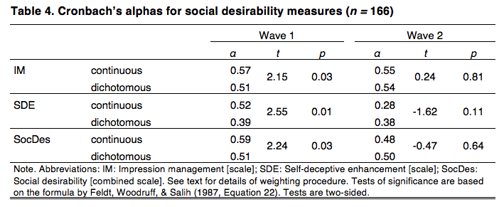 Comparing Continuous and Dichotomous Scoring of Social Desirability