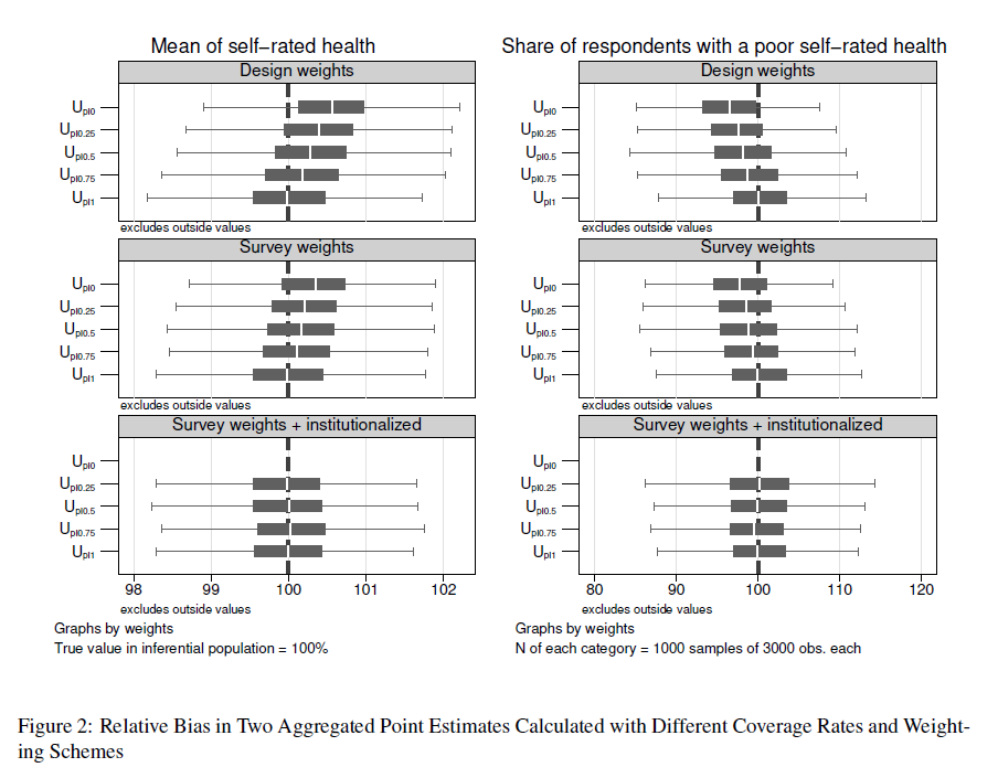 102b39fb054 The results underline the varying impact of bias on two different  health-related variables and point estimates. With respect to the ADL  variable, ...