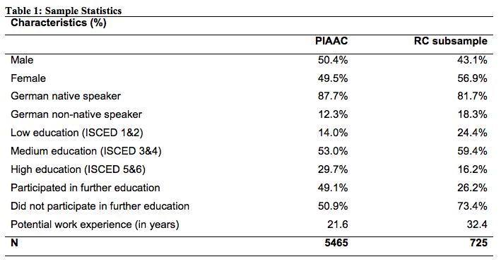 international adult literacy survey stata