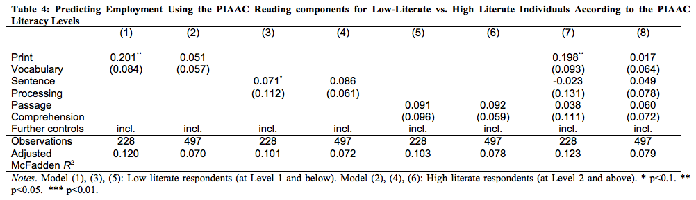 international adult literacy survey stata