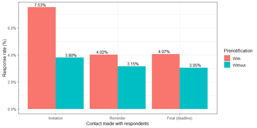 Response rate after each contact by pre-notification condition